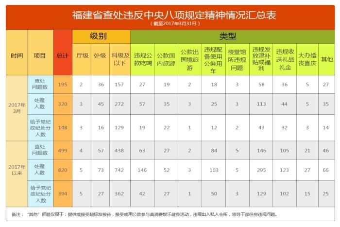 福建省通报2017年3月查处违反中央八项规定精神问题情况